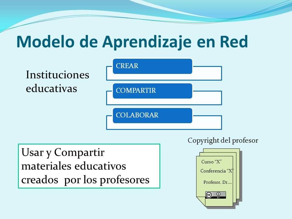Modelo de Aprendizaje en Red Instituciones educativas Usar y Compartir materiales educativos creados por los profesores Copyright del profesor Conferencia X Curso X Profesor.