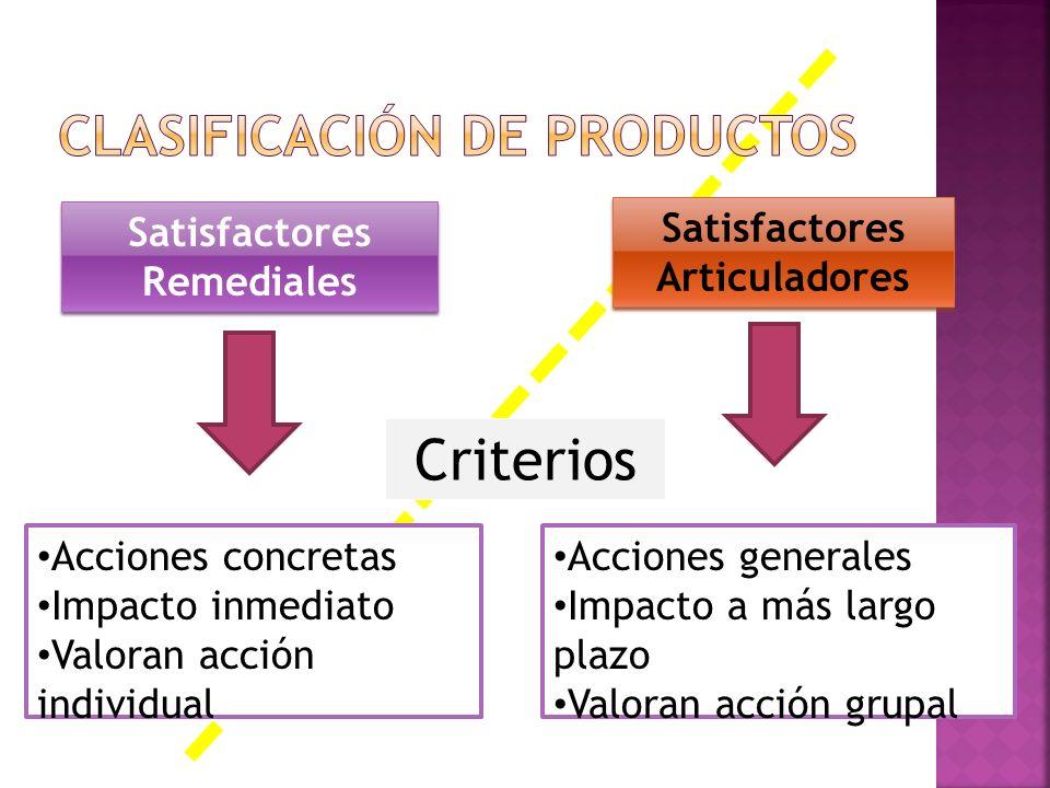 Satisfactores Remediales Satisfactores Articuladores Satisfactores Articuladores Acciones concretas Impacto inmediato Valoran acción individual Accion