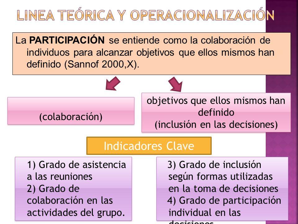 La PARTICIPACIÓN se entiende como la colaboración de individuos para alcanzar objetivos que ellos mismos han definido (Sannof 2000,X).