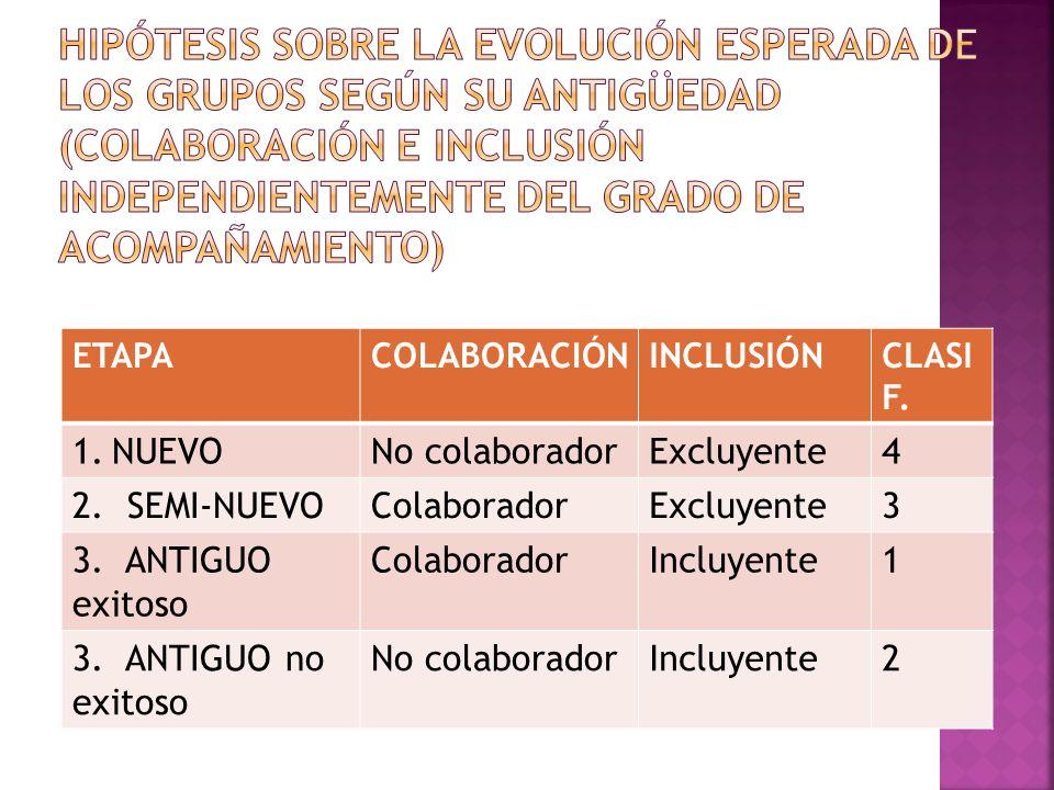 ETAPACOLABORACIÓNINCLUSIÓNCLASI F. 1.NUEVONo colaboradorExcluyente4 2. SEMI-NUEVOColaboradorExcluyente3 3. ANTIGUO exitoso ColaboradorIncluyente1 3. A