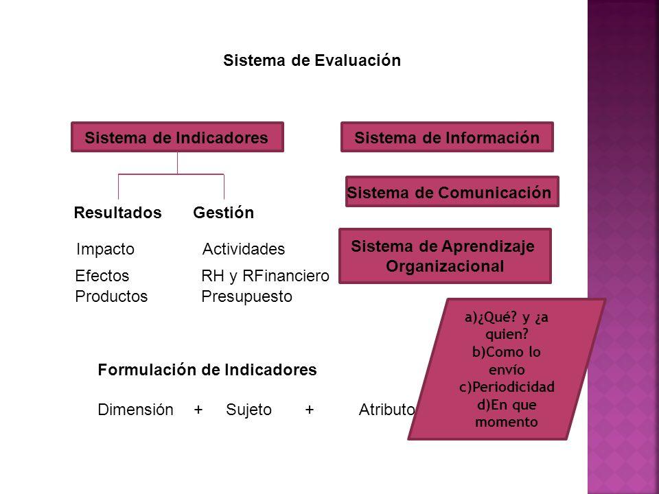 Sistema de Evaluación ResultadosGestión Impacto Efectos Productos Formulación de Indicadores Dimensión + Sujeto + Atributo Actividades RH y RFinanciero Presupuesto Sistema de IndicadoresSistema de Información Sistema de Comunicación Sistema de Aprendizaje Organizacional a)¿Qué.