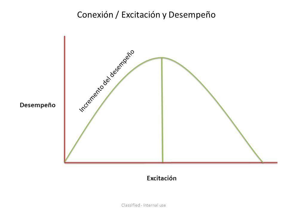 Conexión / Excitación y Desempeño Desempeño Excitación Incremento del desempeño Classified - Internal use