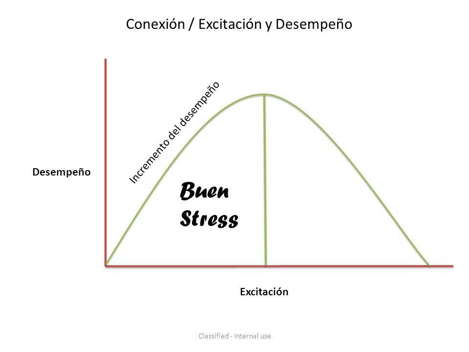 Conexión / Excitación y Desempeño Desempeño Excitación Incremento del desempeño Buen Stress