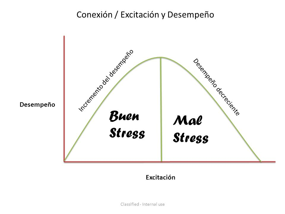 Desempeño Excitación Conexión / Excitación y Desempeño Incremento del desempeño Buen Stress Mal Stress Desempeño decreciente Classified - Internal use