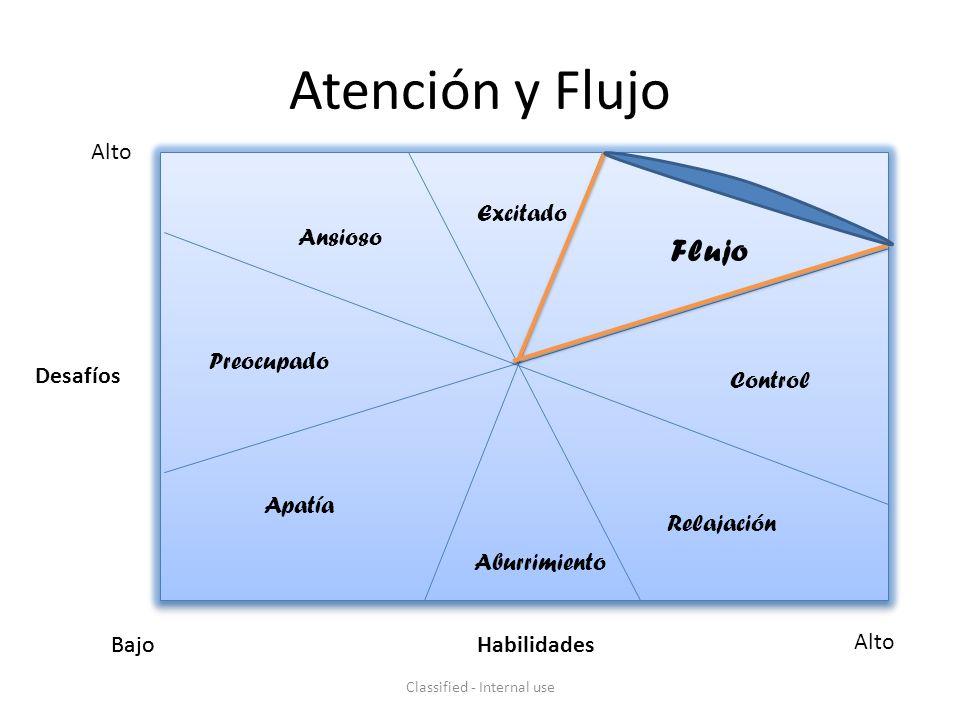 Atención y Flujo Classified - Internal use BajoHabilidades Alto Bajo Desafíos Alto Excitado Flujo Control Relajación Aburrimiento Apatía Preocupado Ansioso