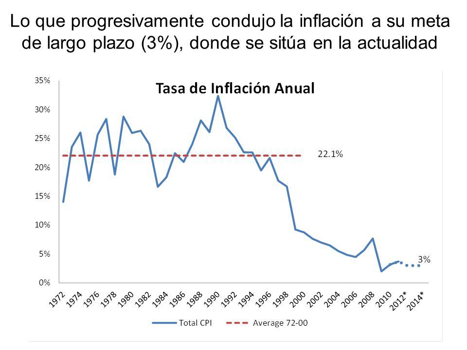 El Banco de la República empezó a anunciar metas de inflación desde comienzos de los noventa. Pero fue sólo a partir de la adopción del esquema de IO
