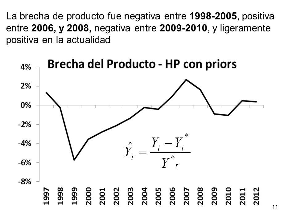 Lo que progresivamente condujo la inflación a su meta de largo plazo (3%), donde se sitúa en la actualidad 10