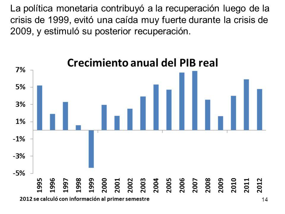 Luego del choque de Lehman, la tasa de cambio actuó como un amortiguador que protegió los sectores exportadores de las caídas de precios internacional