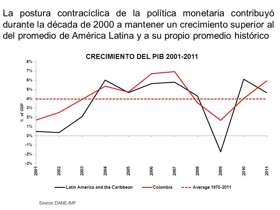 14 La política monetaria contribuyó a la recuperación luego de la crisis de 1999, evitó una caída muy fuerte durante la crisis de 2009, y estimuló su