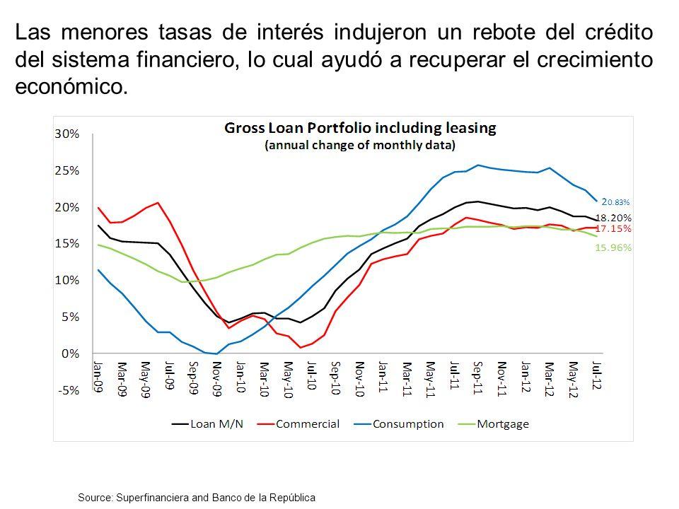 Durante la crisis reciente la tasa de política se redujo fuertemente para ofrecer un estímulo a la economía, lo cual indujo la reducción de las tasas