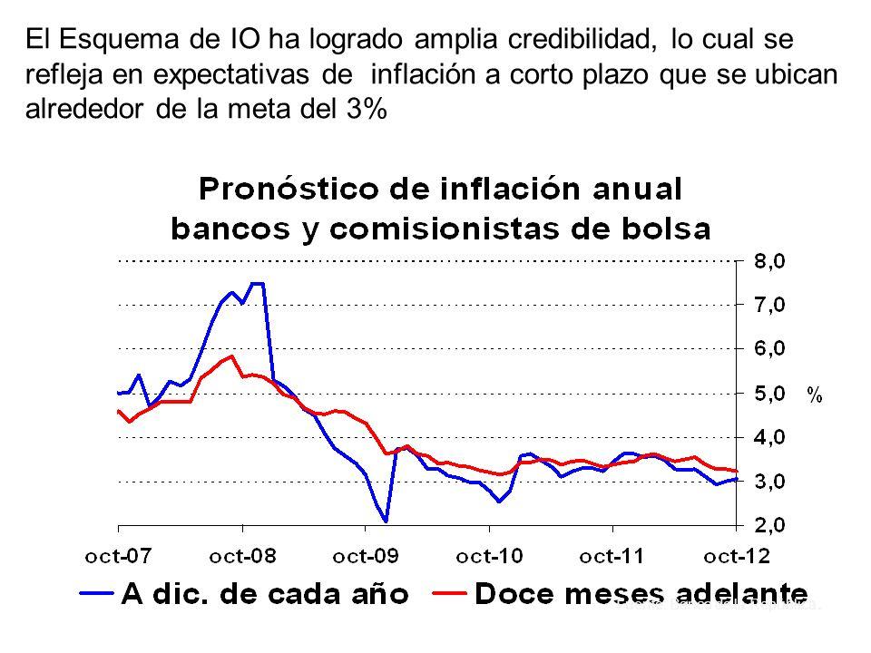 Las menores tasas de interés indujeron un rebote del crédito del sistema financiero, lo cual ayudó a recuperar el crecimiento económico. Source: Super