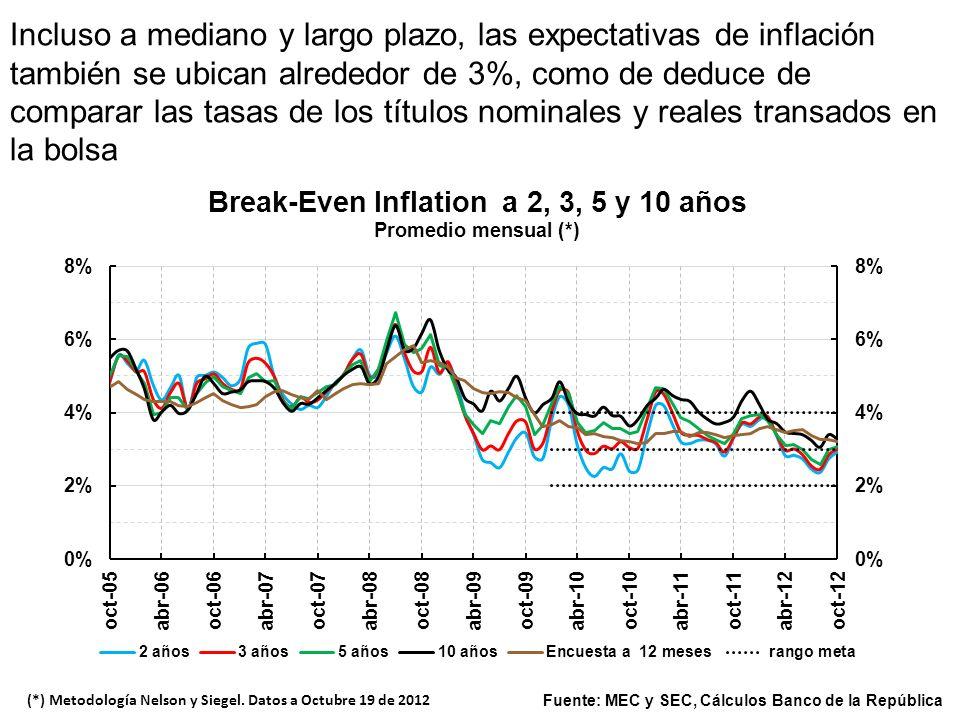 Fuente: Banco de la República. El Esquema de IO ha logrado amplia credibilidad, lo cual se refleja en expectativas de inflación a corto plazo que se u