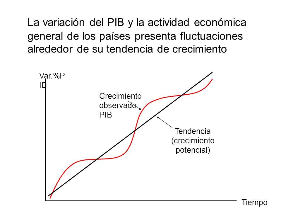 La variación del PIB y la actividad económica general de los países presenta fluctuaciones alrededor de su tendencia de crecimiento Var.%P IB Crecimiento observado PIB Tendencia (crecimiento potencial) Tiempo