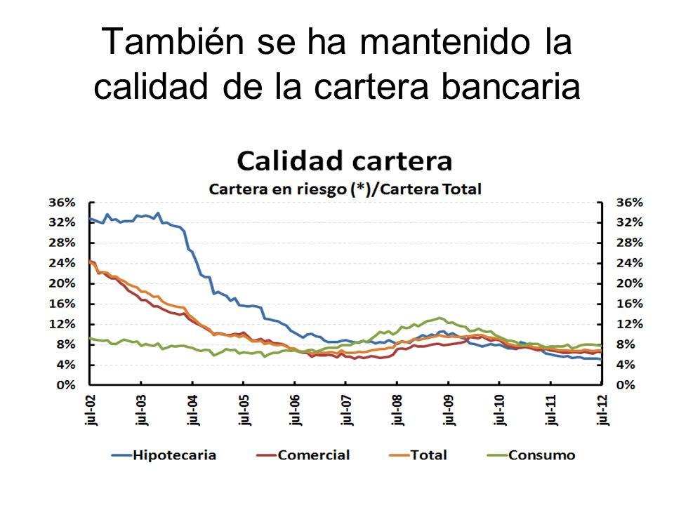 La política monetaria, también ha contribuido a la estabilidad del sistema financiero, como lo refleja su rentabilidad, aún en los recientes períodos