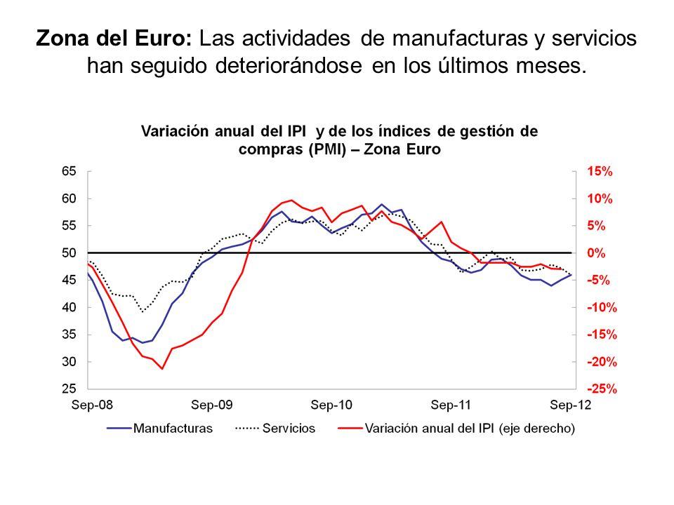 Los indicadores disponibles para el tercer trimestre del año evidencian que la actividad real sigue deteriorándose en la Zona Euro, mientras que en EE