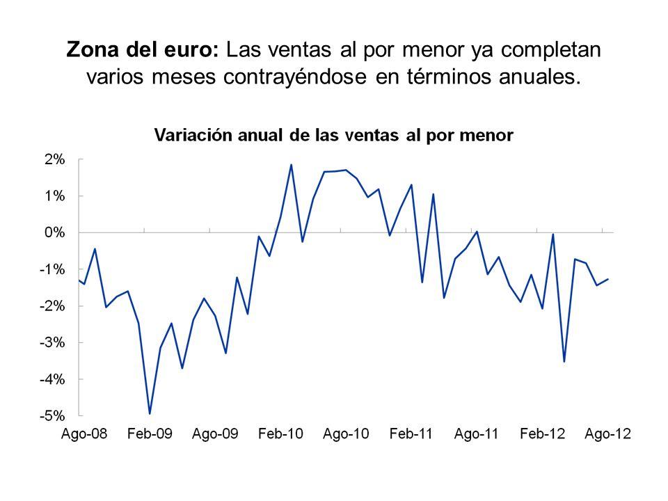 Zona del Euro: Las actividades de manufacturas y servicios han seguido deteriorándose en los últimos meses. Fuente: Bloomberg