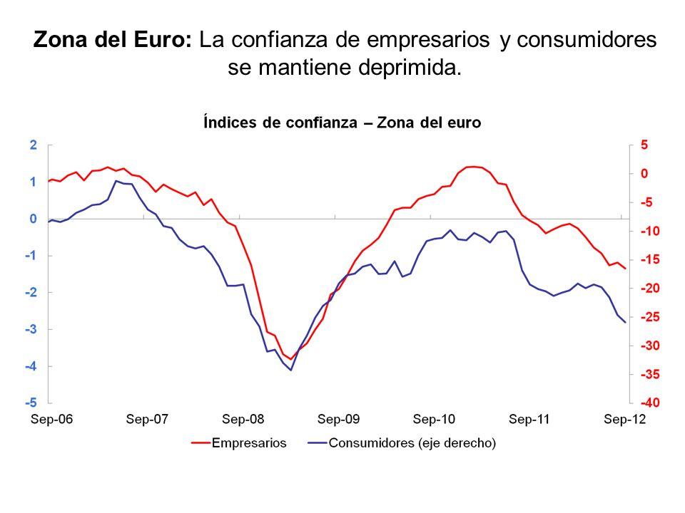 Zona del euro: Las ventas al por menor ya completan varios meses contrayéndose en términos anuales. Fuente: Bloomberg