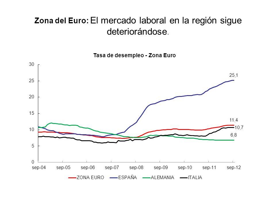 Zona del Euro: La confianza de empresarios y consumidores se mantiene deprimida. Fuente: Datastream