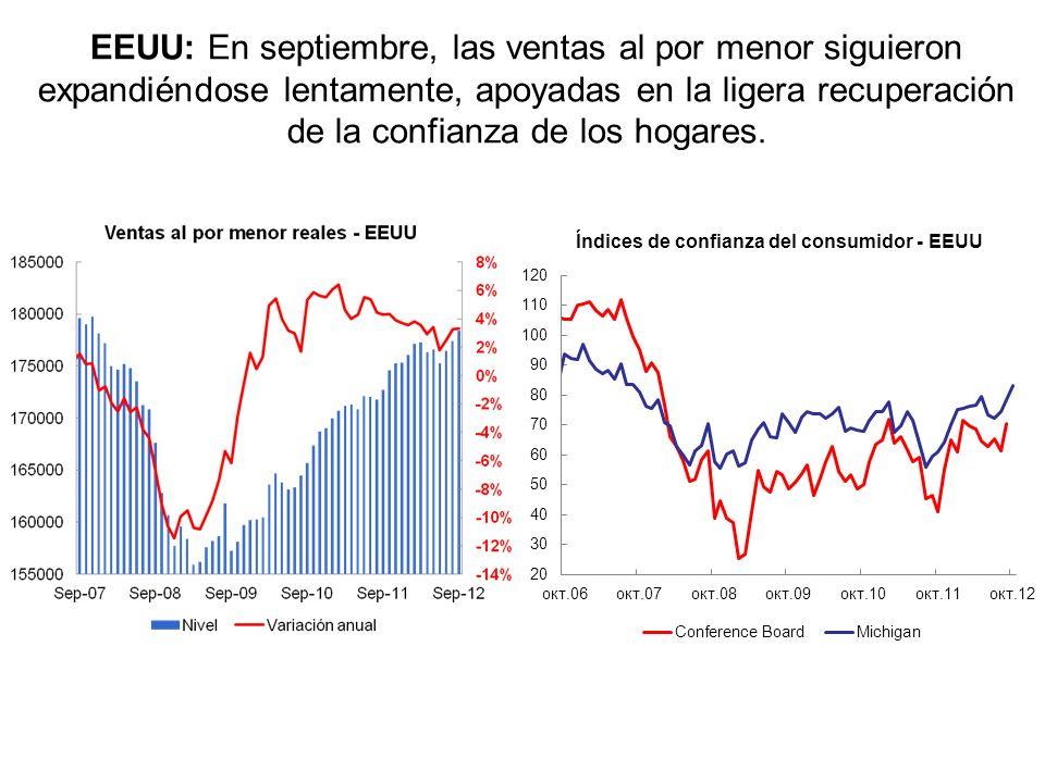EEUU: Los índices de actividad en los sectores de manufacturas y servicios se ubicaron en terreno positivo en septiembre, y la producción industrial s