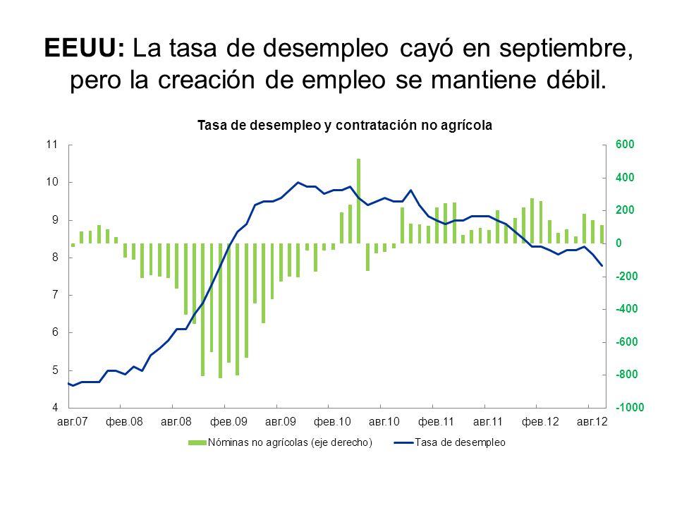 EEUU: El sector inmobiliario parece haber tocado fondo y muestra una leve recuperación. Fuente: Bloomberg