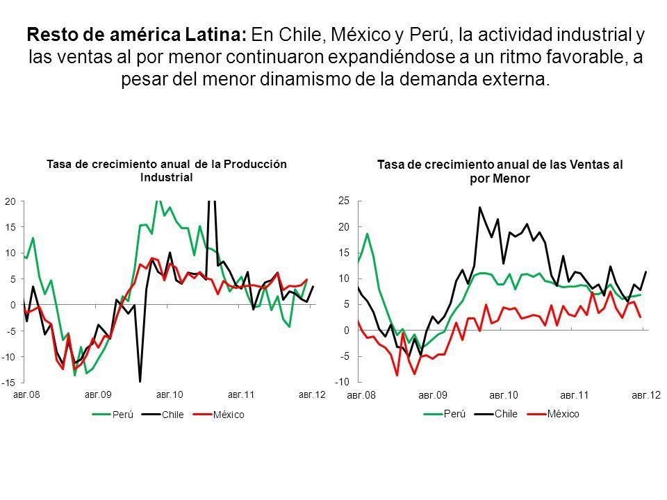 Brasil: En agosto, las ventas al por menor continuaron expandiéndose, mientras que la producción industrial se contrajo a su menor tasa anual en los ú