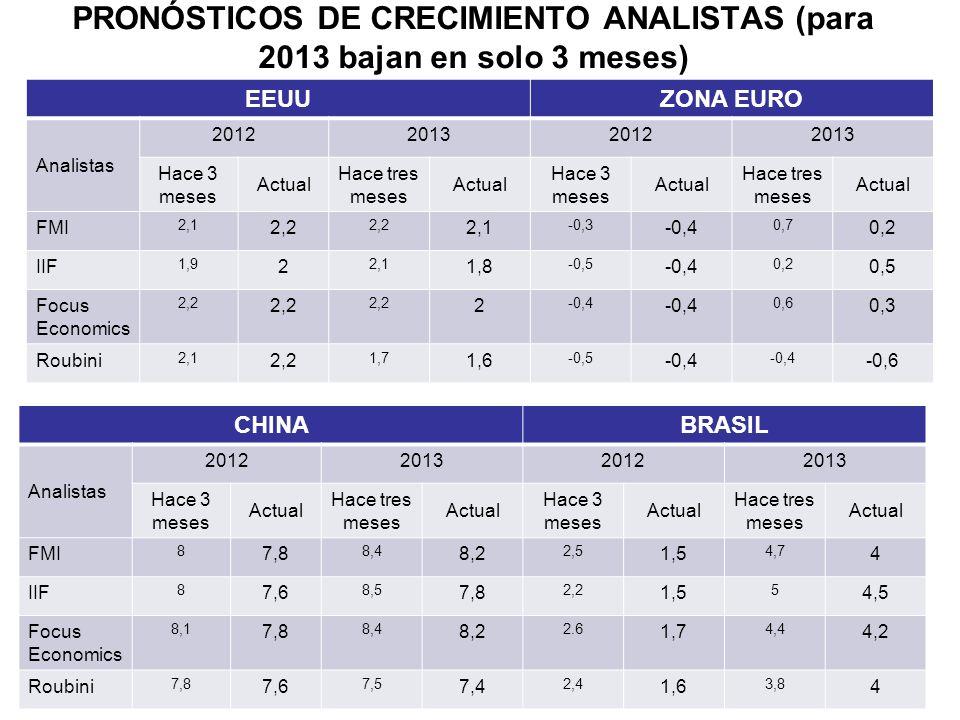 Resto de américa Latina: En Chile, México y Perú, la actividad industrial y las ventas al por menor continuaron expandiéndose a un ritmo favorable, a