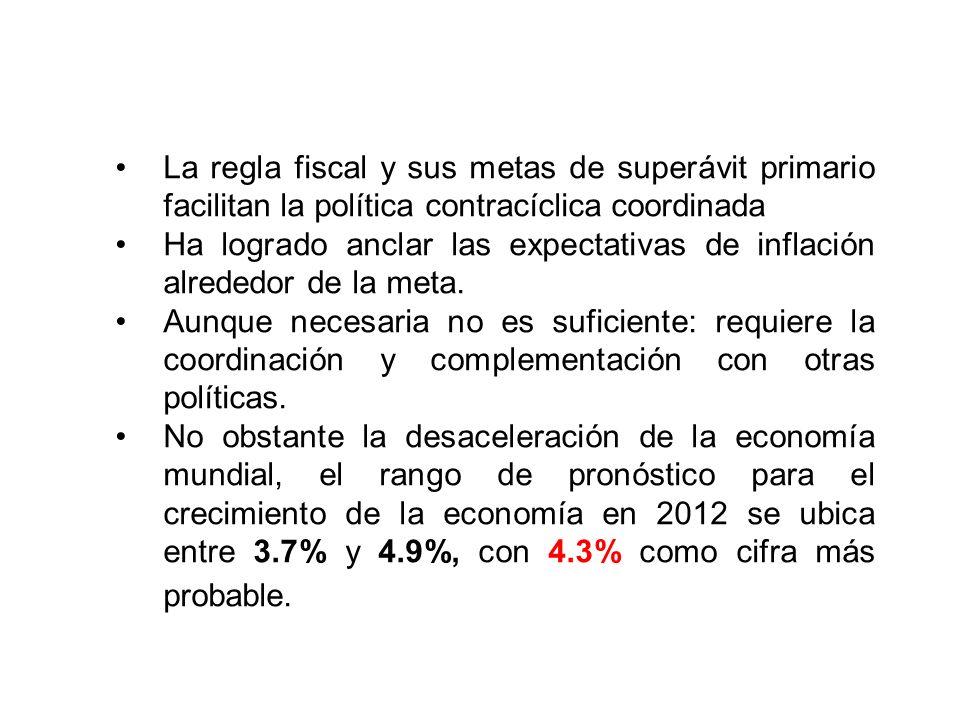 La política monetaria ha ganado autonomía con la flotación cambiaria y ha podido actuar en forma contracíclica en el esquema de Inflación Objetivo. Ha