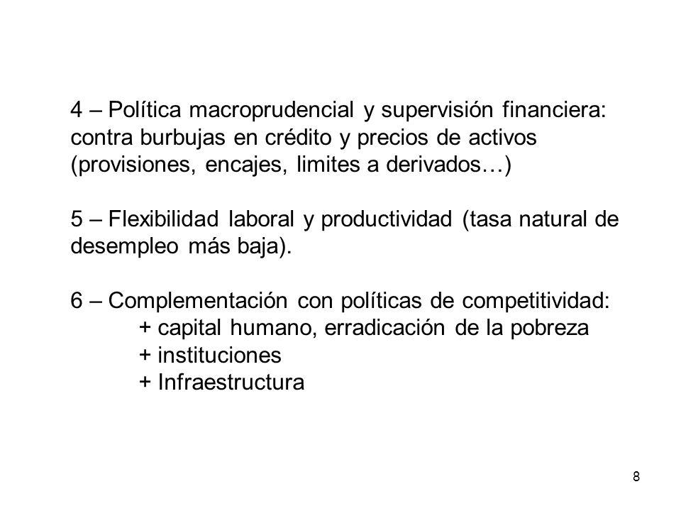 8 4 – Política macroprudencial y supervisión financiera: contra burbujas en crédito y precios de activos (provisiones, encajes, limites a derivados…) 5 – Flexibilidad laboral y productividad (tasa natural de desempleo más baja).