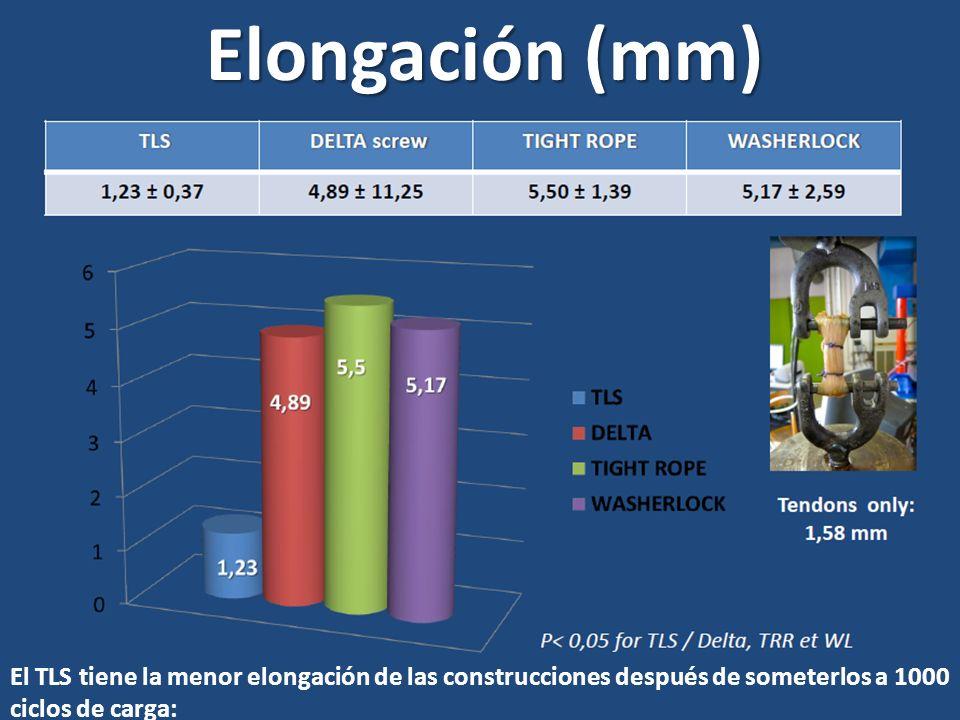 Elongación (mm) El TLS tiene la menor elongación de las construcciones después de someterlos a 1000 ciclos de carga: