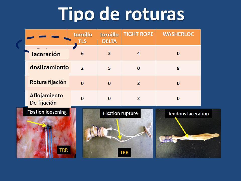 Tipo de roturas tornillotornillo laceración deslizamiento Rotura fijación Aflojamiento De fijación
