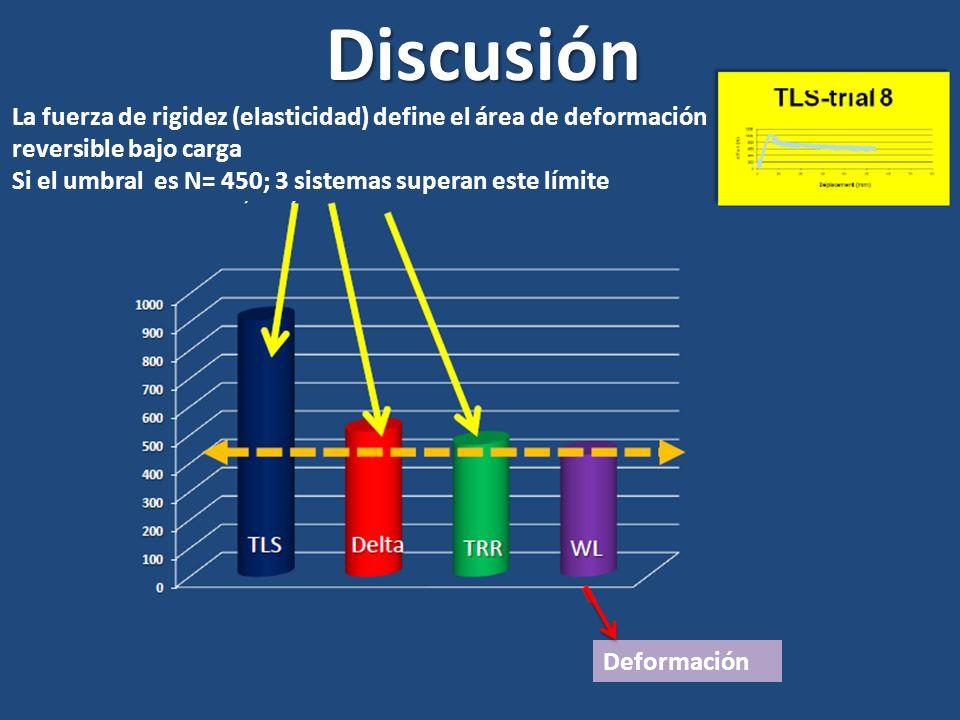 Discusión Deformación La fuerza de rigidez (elasticidad) define el área de deformación reversible bajo carga Si el umbral es N= 450; 3 sistemas supera