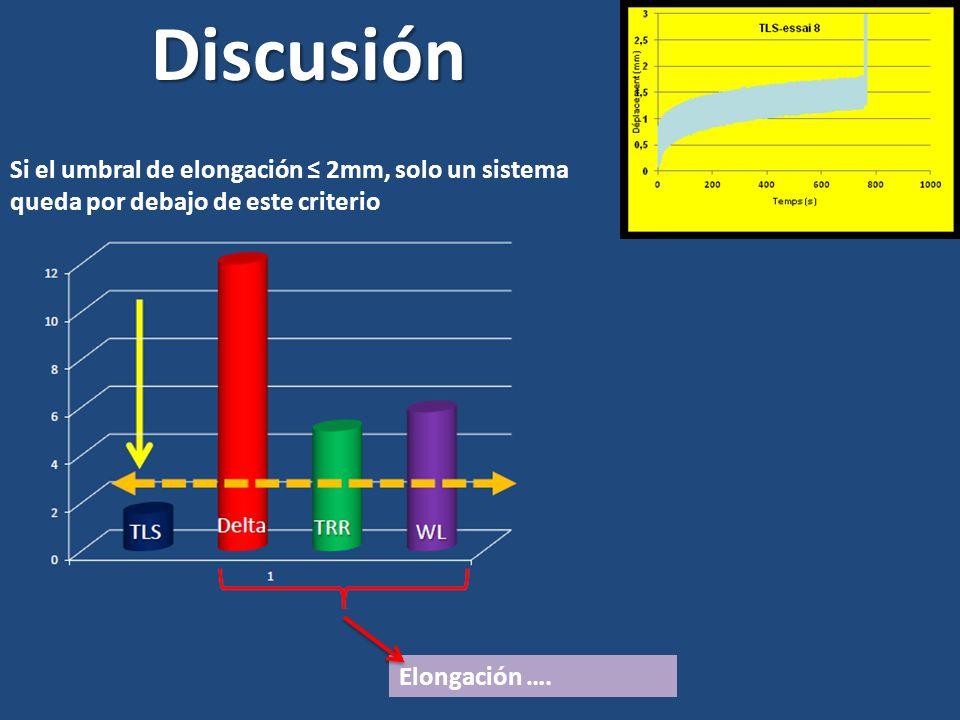 Discusión Si el umbral de elongación 2mm, solo un sistema queda por debajo de este criterio Elongación ….