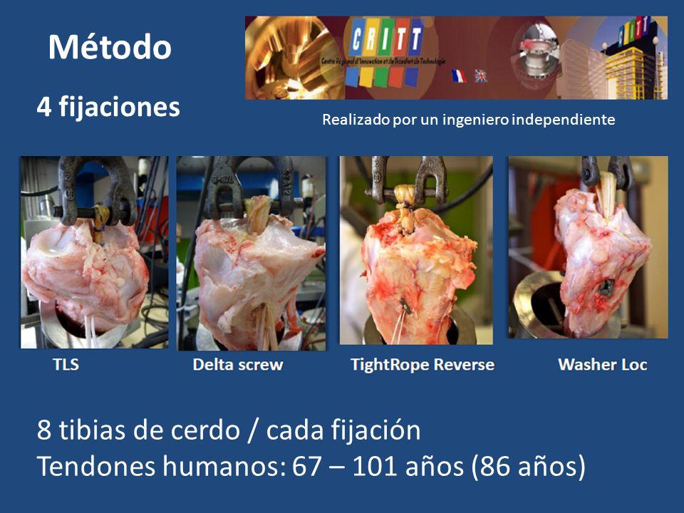 Método 4 fijaciones Realizado por un ingeniero independiente 8 tibias de cerdo / cada fijación Tendones humanos: 67 – 101 años (86 años)