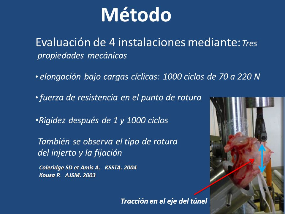 Método Evaluación de 4 instalaciones mediante: Tres propiedades mecánicas elongación bajo cargas cíclicas: 1000 ciclos de 70 a 220 N fuerza de resiste