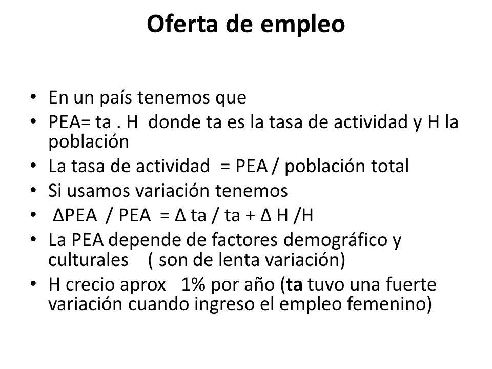 La demanda de empleo ΔE / E =ΔY / Y - Δq / q Donde E es la demanda de empleo, Y es el producto y q es la productividad.