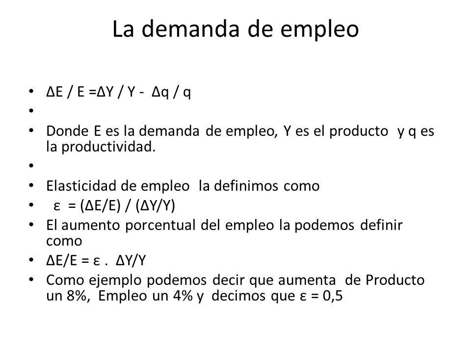 Enfoque básico sobre el desempleo ΔPEA/PEA = Δ ta/ ta + ΔH/H = ΔY/Y – Δq/q = ε ΔY/Y = ΔE/E Entre 1990 y 1994 aumento como media anual 7,9% el Producto y el empleo igualmente un 1,9% surge entonces que la elasticidad ε fue de ε = 1,9 / 7,9 = 0,24 Valor bajo debido a : Privatizaciones, aumento de importaciones y un fuerte aumento de la productividad Δq/q = 6% Puede verificarse que ΔE/E = ΔY/Y – Δq/q = 7,9% -6% = 1,9% o bien ΔE/E = ε.