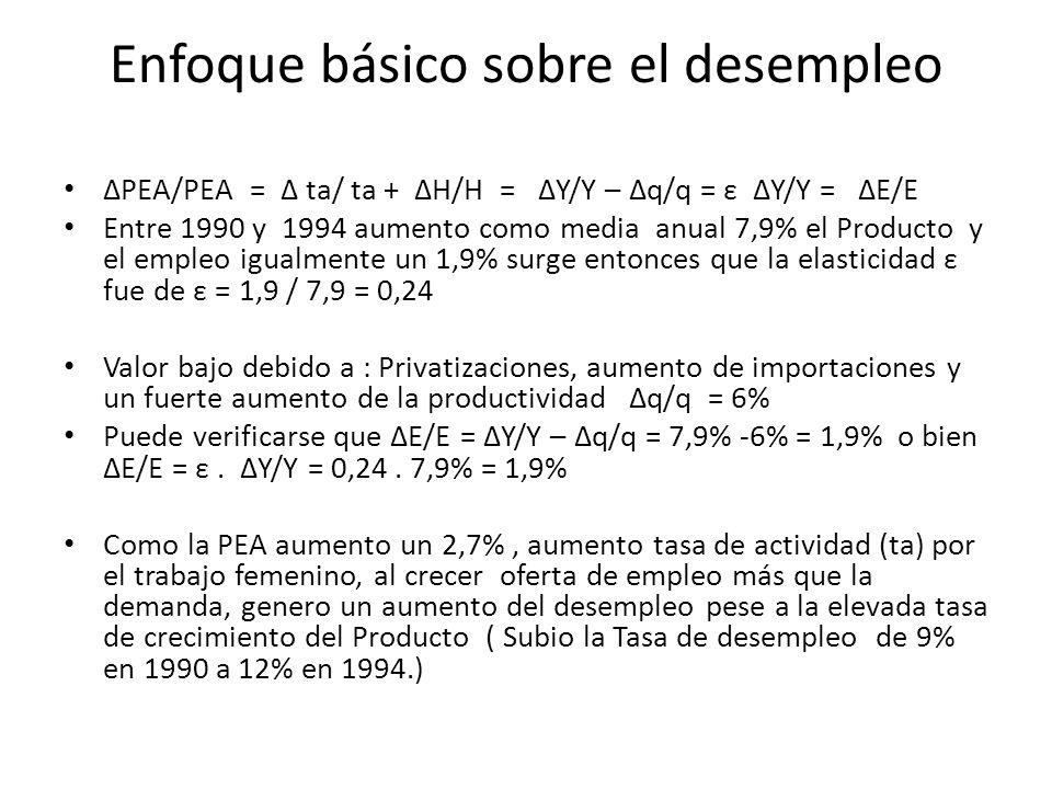 Si analizamos del 2002 al 2004 el Producto aumento un 8,9 % promedio anual (alta) el empleo un 9,1% dando una elasticidad ε de ε = 9,1 / 8,9 = 1,02 Se explica por la inclusión dentro de los ocupados los beneficiarios de los planes Jefes y Jefas de Hogar, aumento de la construcción.