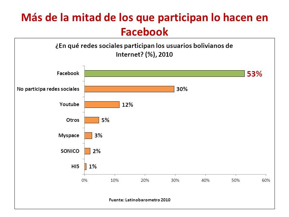 Más de la mitad de los que participan lo hacen en Facebook