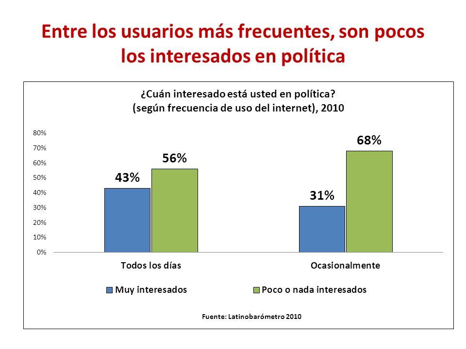 Entre los usuarios más frecuentes, son pocos los interesados en política