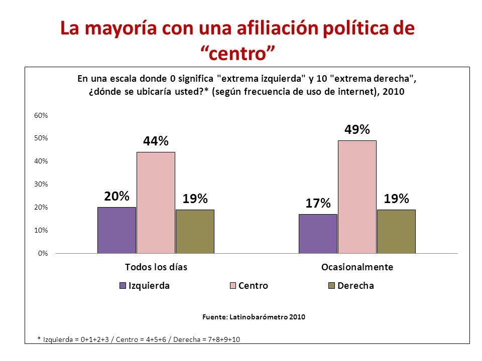 La mayoría con una afiliación política de centro