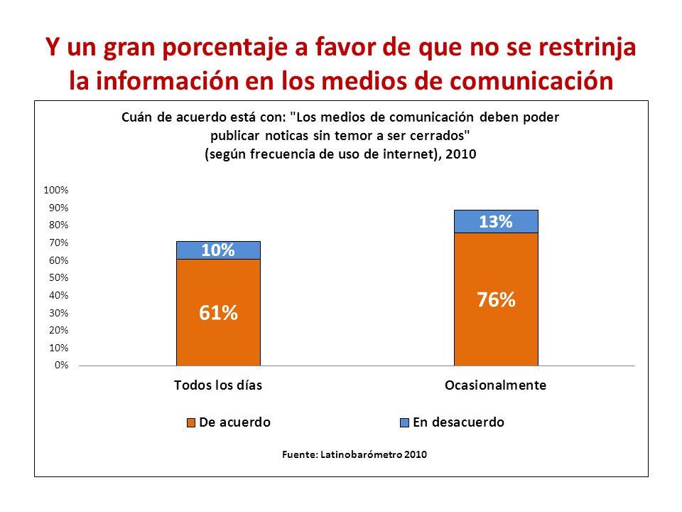 Y un gran porcentaje a favor de que no se restrinja la información en los medios de comunicación Fuente: Latinobarómetro 2010