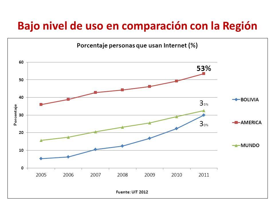 Sólo un cuarto de la población utiliza internet con frecuencia