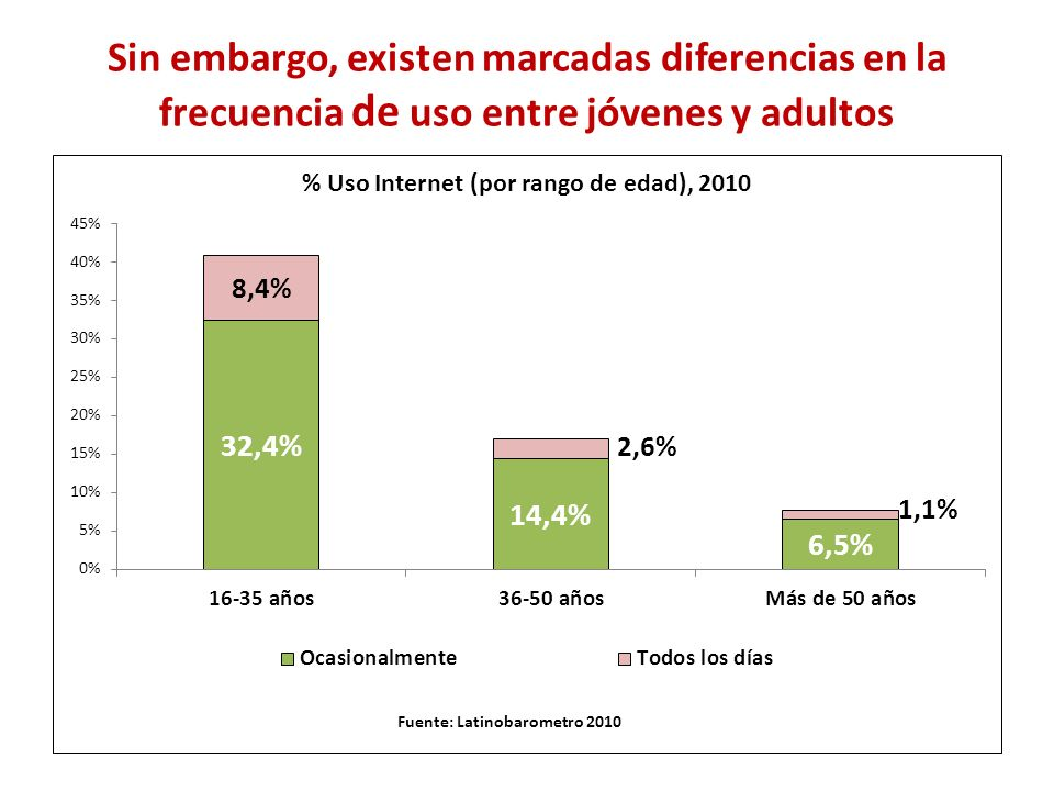Sin embargo, existen marcadas diferencias en la frecuencia de uso entre jóvenes y adultos