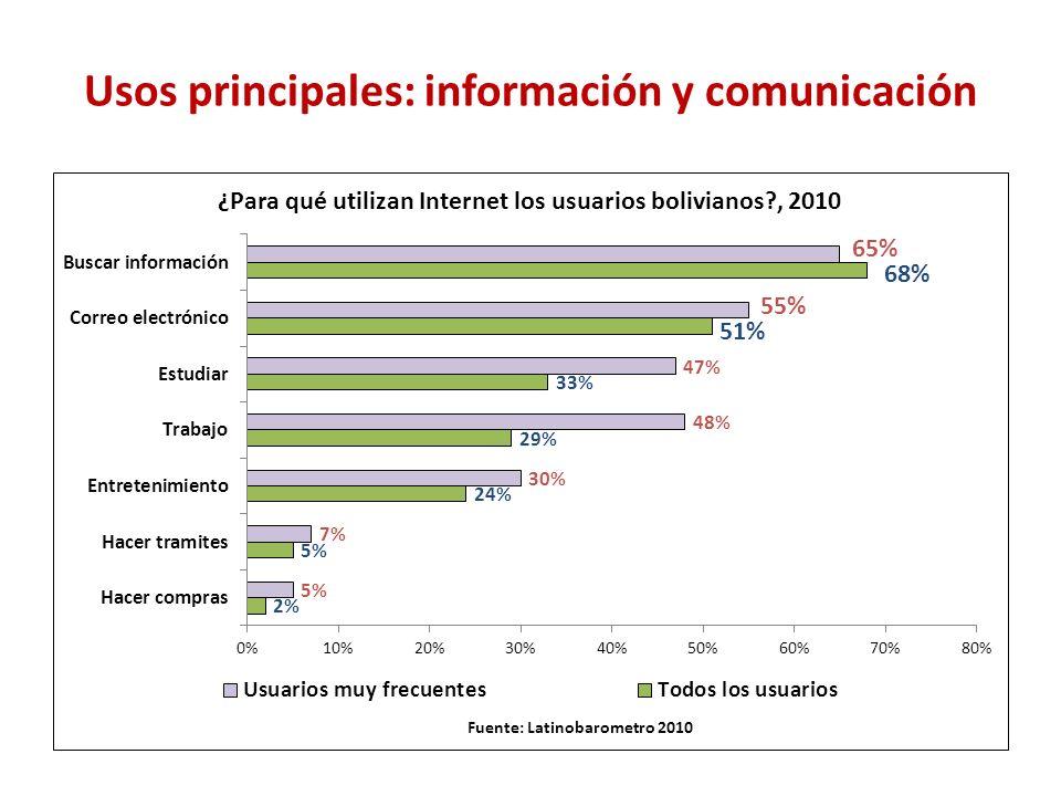 Usos principales: información y comunicación