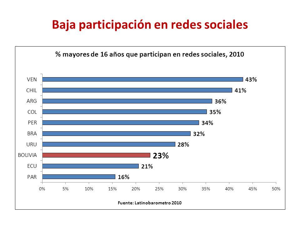 Baja participación en redes sociales