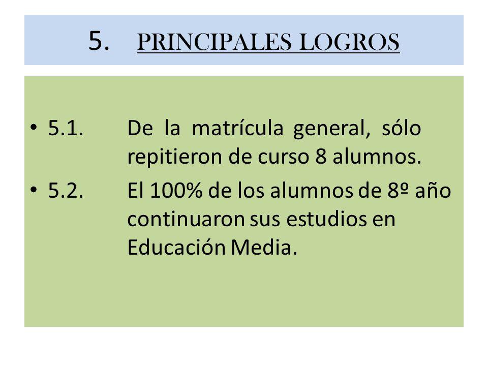 5. PRINCIPALES LOGROS 5.1.De la matrícula general, sólo repitieron de curso 8 alumnos. 5.2.El 100% de los alumnos de 8º año continuaron sus estudios e