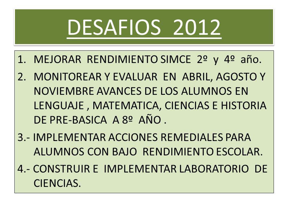 DESAFIOS 2012 1.MEJORAR RENDIMIENTO SIMCE 2º y 4º año. 2.MONITOREAR Y EVALUAR EN ABRIL, AGOSTO Y NOVIEMBRE AVANCES DE LOS ALUMNOS EN LENGUAJE, MATEMAT