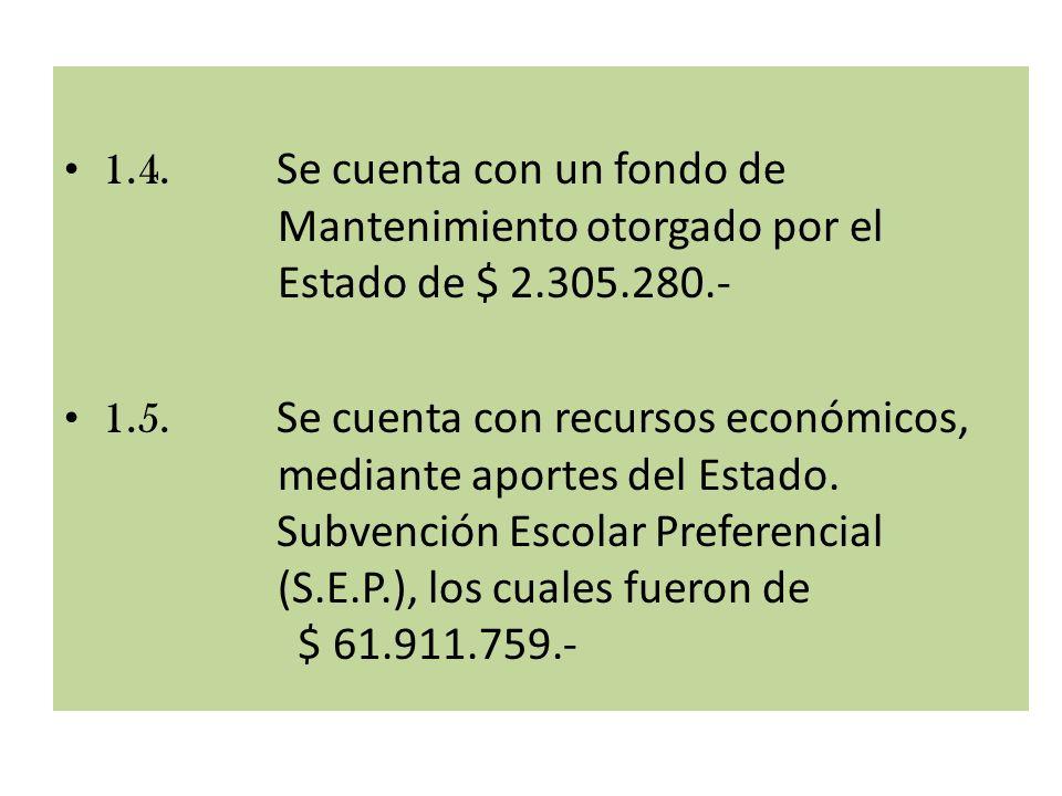 1.4. Se cuenta con un fondo de Mantenimiento otorgado por el Estado de $ 2.305.280.- 1.5. Se cuenta con recursos económicos, mediante aportes del Esta