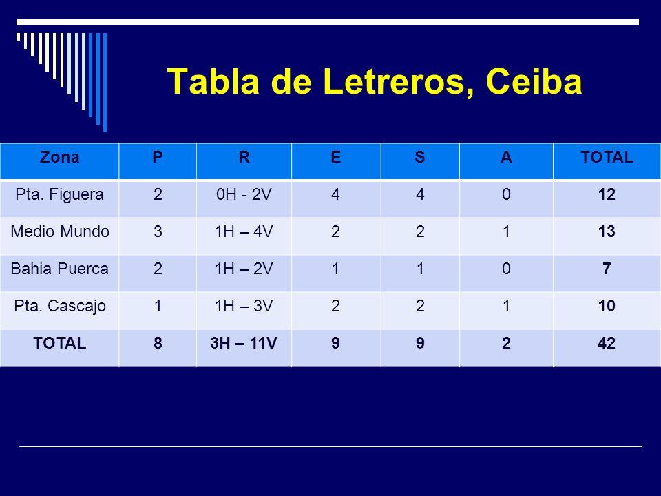 Tabla de Letreros, Ceiba ZonaPRESATOTAL Pta. Figuera20H - 2V44012 Medio Mundo31H – 4V22113 Bahia Puerca21H – 2V1107 Pta. Cascajo11H – 3V22110 TOTAL83H
