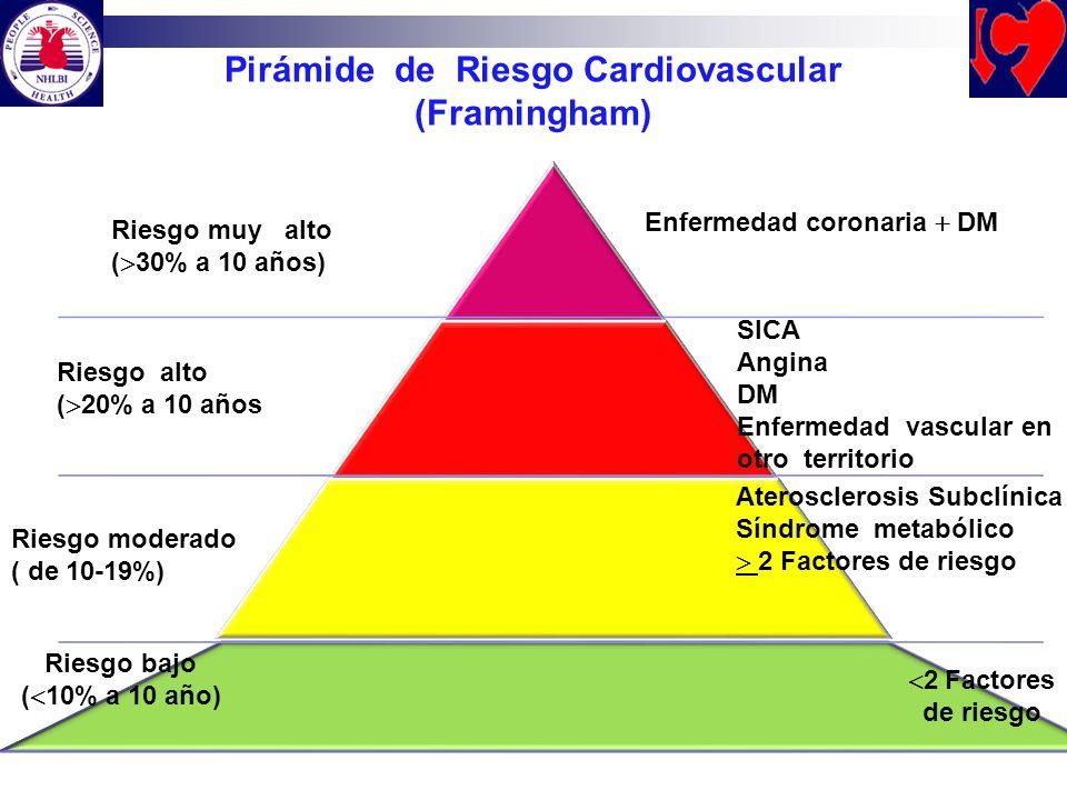 Pirámide de Riesgo Cardiovascular (Framingham) Riesgo bajo ( 10% a 10 año) 2 Factores de riesgo Riesgo moderado ( de 10-19%) Riesgo alto ( 20% a 10 añ